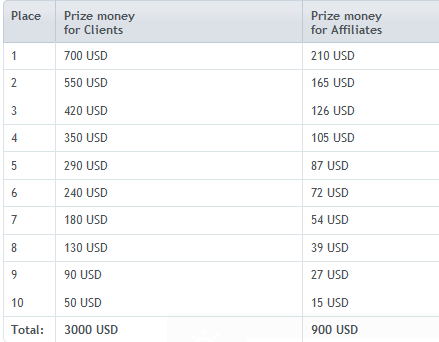 Forex demo contest april 2015